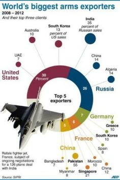 arms exporters #science