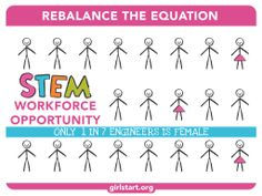 Rebalance the equation: only 1 in 7 engineers are female.
