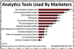 Top Web Analytics Tools Used by Marketers