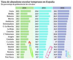 Así ha conseguido España reducir el fracaso escolar