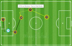 3cer gol de #América inició con Oribe, Arroyo gana en el regate a Juárez y la termina Mendoza que participa 2 veces.