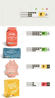 The Proposed Nutrition Label: A Quick Read, via NYTimes.com What do you think about these proposed #packaging changes? PD