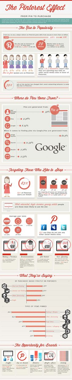 Does #Pinterest Effect Purchase Behavior? The #Infographic can put some Light!