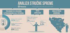 Pregled najtraženije stručne spreme i ponude poslova prema gradovima u BiH tokom 2014. godine.