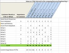 Quality Function Deployment (QFD).  Site has a Free Download Excel QFD Template.