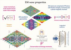 Tetryonics 38.06 - The quantum properties of Electromagnetic waves revealed through the Tetryonic geometries of energy momenta
