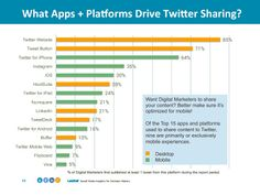 Social Media - #SocialSkim: Trends, High-Quality Visuals, Optimized Twitter Tracking, Apple's Plans, More! : MarketingProfs Article