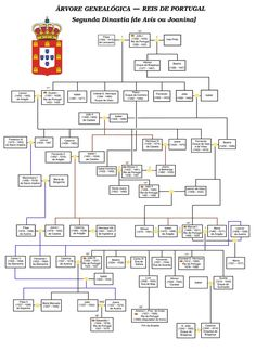 Second dinasty of Portugal History Class, World History, History Of Portugal, Royal Family Trees, Age Of Enlightenment, Genealogy Chart, Lisbon Portugal, Royal Weddings, Coat Of Arms