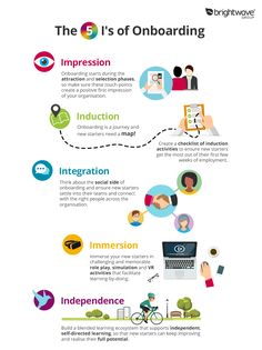 Corporate training ideas - The 5 I's of Onboarding & Induction Infographic – Corporate training ideas Le Management, Change Management, Resource Management, Talent Management, Business Management, Business Planning, Business Tips, E Learning, Onboarding New Employees