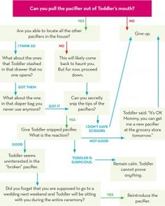 Pacifier: Time to Say Good-bye?    Is today the day that Toddler should give up the pacifier forever? And are you ready to fight this battle? Use this handy chart to find out.