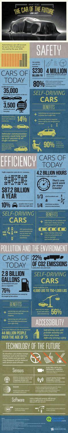 Voiture du futur - Bienvenue dans un monde sans faille #cars #infographic #drive