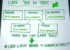 Do you know 3 people!? Does 1 of those 3 know 2 people?! Or do you know 5 people?! You do?!   Well then You just earned yourself $1000 bonus!  It's that simple! www.wrapswithlash.com Or text INFO: 817-905-9931