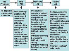 Progression of Alzheimers Disease
