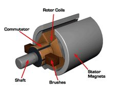 This is a graphic of a common tiny brushed motor. It has two curved magnets in the stator (attached to the outer shell). Since the rotor in . Electronic Engineering, Mechanical Engineering, Electrical Engineering, Electrical Wiring, Kids Electronics, Electronics Projects, Electronic Technician, Electrical Circuit Diagram, House Wiring