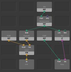 XOD opensource visual programming languages for microcontrollers Visual Programming Language, Learn Programming, Programming Languages, Ui Ux Design, Print Design, Application Design, Ui Elements, Data Visualization, Infographic