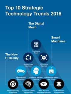 Latest Strategic Technology Trends to Watchout in 2016 Latest Technology, Technology News, Cloud Computing, Science, Learning, Digital, Trends, Watch, Clock