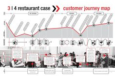 20 best customer journey images on pinterest journey the journey designing with customer journey mapping by designthinkers group fandeluxe Images