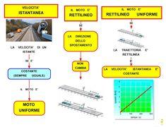 Mappa Concettuale: La velocità istantanea   #schema #liceo #fisica