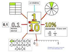Les fractions décimales Plus Decimal, Math Worksheets, Math Activities, Gre Math, Math Charts, Math Courses, 5th Grade Math, Math Fractions, Homeschool Math