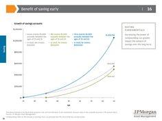 Benefits of Saving Early