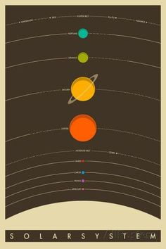 Solar System (brown) by Jazzberry Blue - East End Prints Solar System Art, Solar System Poster, Solar System Diagram, Solar System Design, System Map, Cosmos, Systems Art, Asteroid Belt, Poster Prints