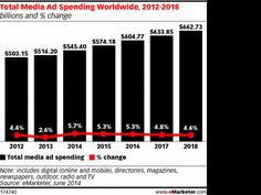 US ad spending should stay the highest in the world, at least until 2018 http://cnet.co/1ndTeTT