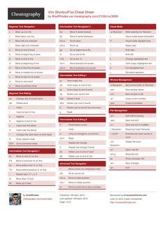 Vim ShortcutFoo Cheat Sheet by BradRhodes http://www.cheatography.com/bradrhodes/cheat-sheets/vim-shortcutfoo/ #cheatsheet #vim #shortcutfoo