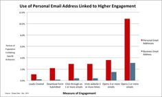 B2B Email Marketing: The Value of the Personal Email Address — It's All About Revenue: The Revenue Marketing Blog