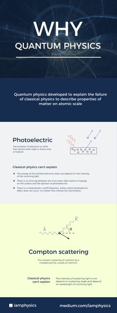 Why quantum physics? History of quantum physics in a nutshell. From photoelectric effect and Compton scattering. physics, science, quantum, thermodynamics, mechanics, classical physics, history of science