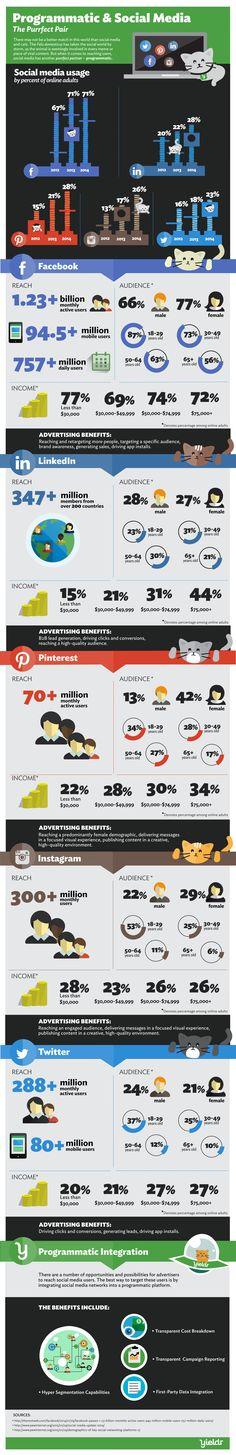 What is Programmatic Advertising & Marketing? by Douglas Karr on Marketing Technology Marketing Digital, Marketing Mail, Internet Marketing, Online Marketing, Marketing Technology, Social Media Marketing, Marketing Automation, Content Marketing, Le Social