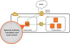 High Availability for Amazon VPC NAT Instances: An Example : Articles & Tutorials : Amazon Web Services