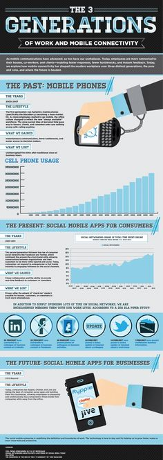 The 3 Generations of Work and Mobile Connectivity infographic