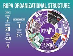 Rutgers - RUPA Organizational Structure