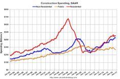 Construction Spending declined in September
