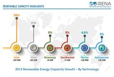 Renewable Energy, Solar, Technology, Photos, Tech, Pictures, Tecnologia