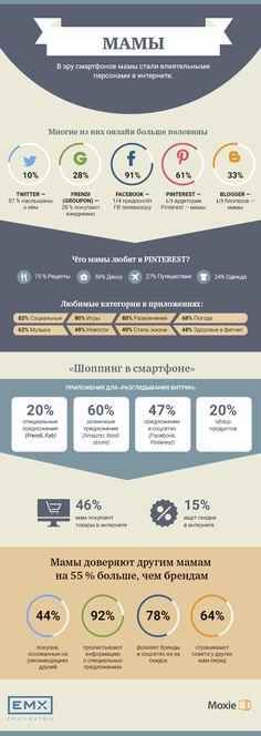 27 ноября в России празднуют День матери. Думаете, что знаете о мамах все? Наша инфографика покажет, что вы ошибаетесь!  #EMAILMATRIX #EMX #infographic #mothersday