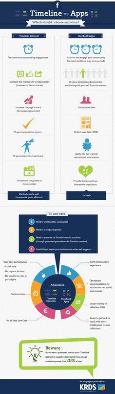 Tolle Infografik zu Gewinnspielen auf Facebook: Timeline vs. App :: deutsche-startups.de