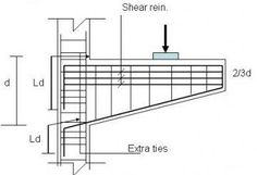 Types of Concrete Beams and their Reinforcement Details Beam Structure, Concrete Structure, Building Structure, Cantilever Architecture, Concrete Architecture, Civil Engineering Construction, Construction Design, Concrete Footings, Reinforced Concrete