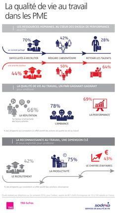 La qualité de vie au travail dans les PME http://www.tns-sofres.com/etudes-et-points-de-vue/la-qualite-de-vie-au-travail-dans-les-pme