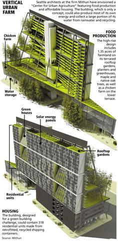 Vertical Urban Farm. However, people would live in shipping containers. Now if they removed half of the residences... and made them twice as big... you might have something.