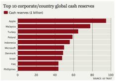 Apple possède plus de cash que la France et le Qatar | MacGeneration