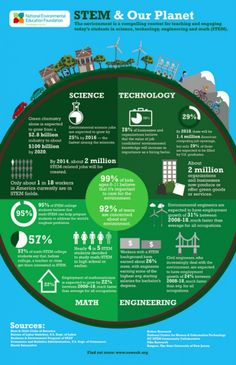 STEM & our planet