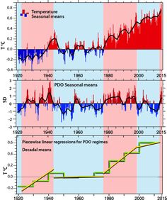 Is the global warming 'hiatus' over?