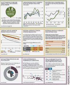 Measuring development indicators in Africa: the setbacks