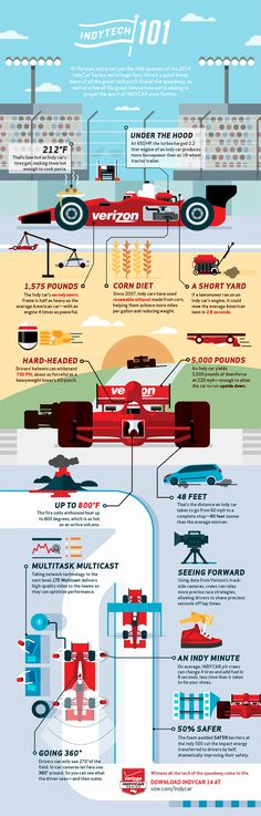 If a lawnmower ran on an Indy car's engine, it could mow the average American lawn in 2.8 seconds. Learn other cool stats about the Verizon IndyCar series in this racing technology infographic.