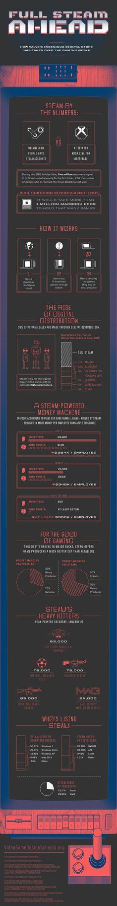 Full Stean Ahead - Información sobre Steam por TusJuegos.com, descargas de videojuegos
