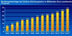 2015 liegt der weltweite Umsatz bei Online-Glücksspielen bei 28,2 Milliarden Euro Das Online Glücksspiel boomt. Die virtuellen Casinos freuen sich über regelmäßigen Besucherzuwachs und die Branche hat im Vergleich zum Jahr 2003 eine Steigerung der Einnahmen in H?he von 6,6 Milliarden Euro pro Jahr verbuchen k?nnen. Sowohl für die Betreiber als auch für die Spieler bietet das Online Glücksspiel einige Besonderheiten, denn nicht umsonst ist die Beliebtheit bei den Kunden in den vergangenen…