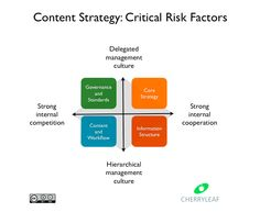 Critical risk factors in content strategy