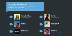 Most mentioned artists @ Coachella on #SocialMedia