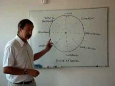 Coaching Rueda Laboral